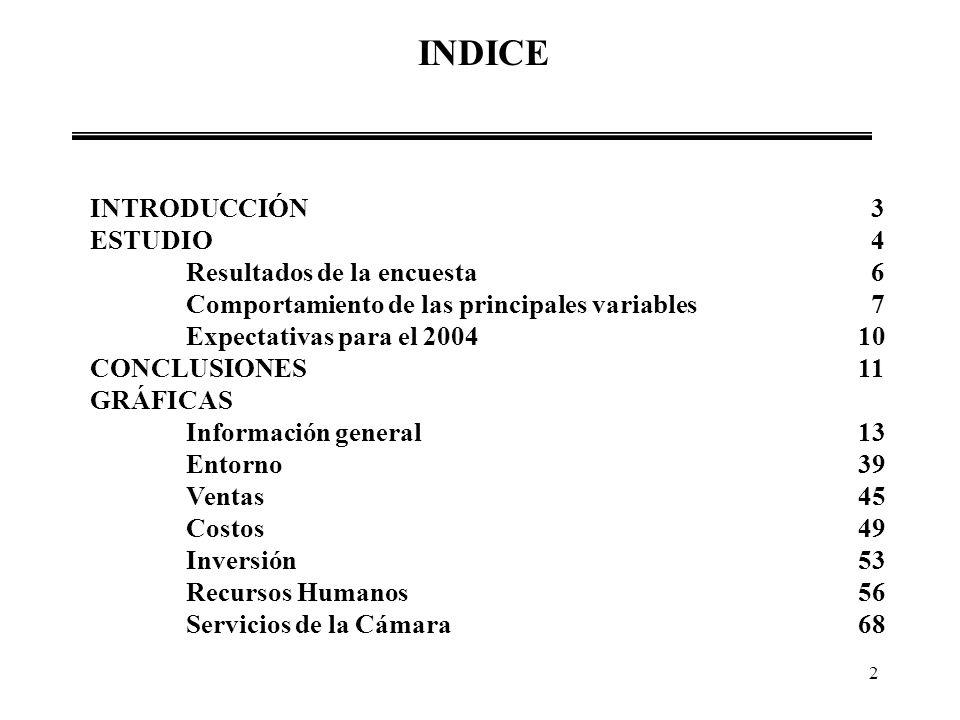 INDICE INTRODUCCIÓN 3 ESTUDIO 4 Resultados de la encuesta 6