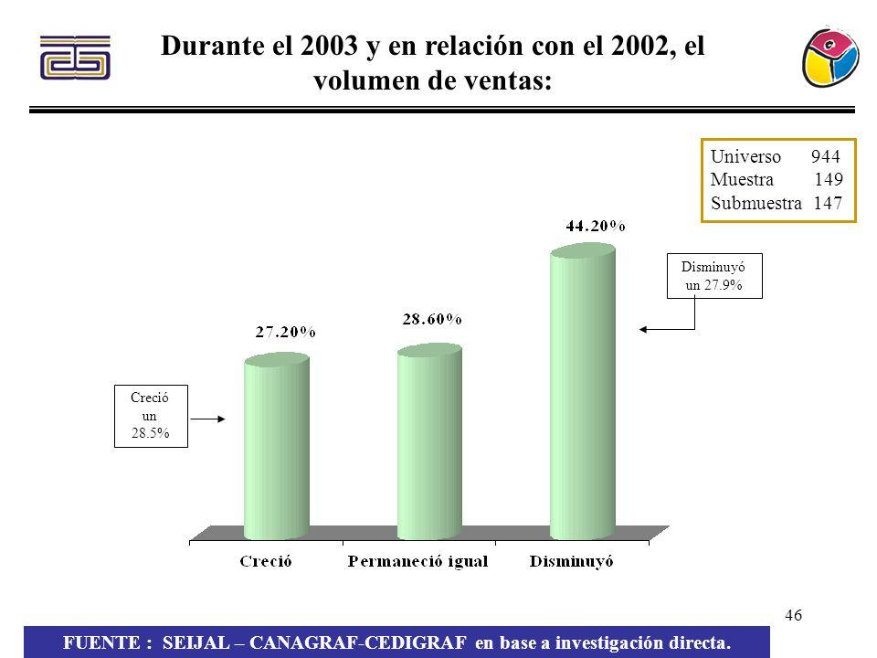 Durante el 2003 y en relación con el 2002, el volumen de ventas: