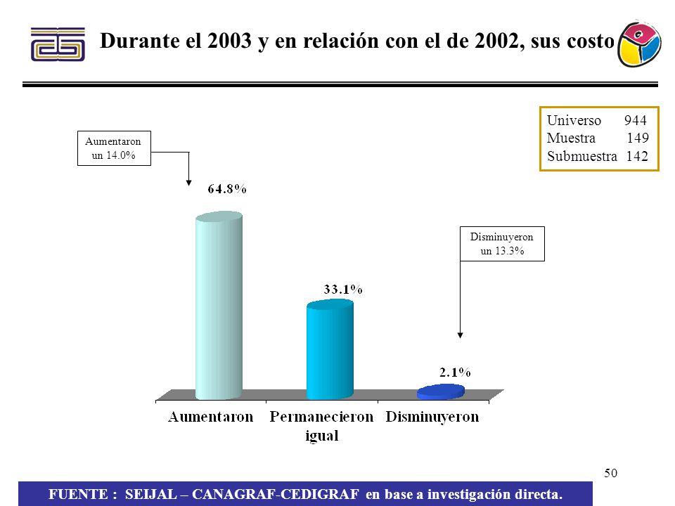 Durante el 2003 y en relación con el de 2002, sus costos: