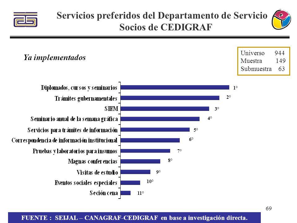 Servicios preferidos del Departamento de Servicio a Socios de CEDIGRAF