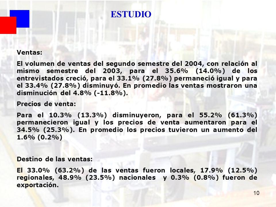 ESTUDIO Ventas: