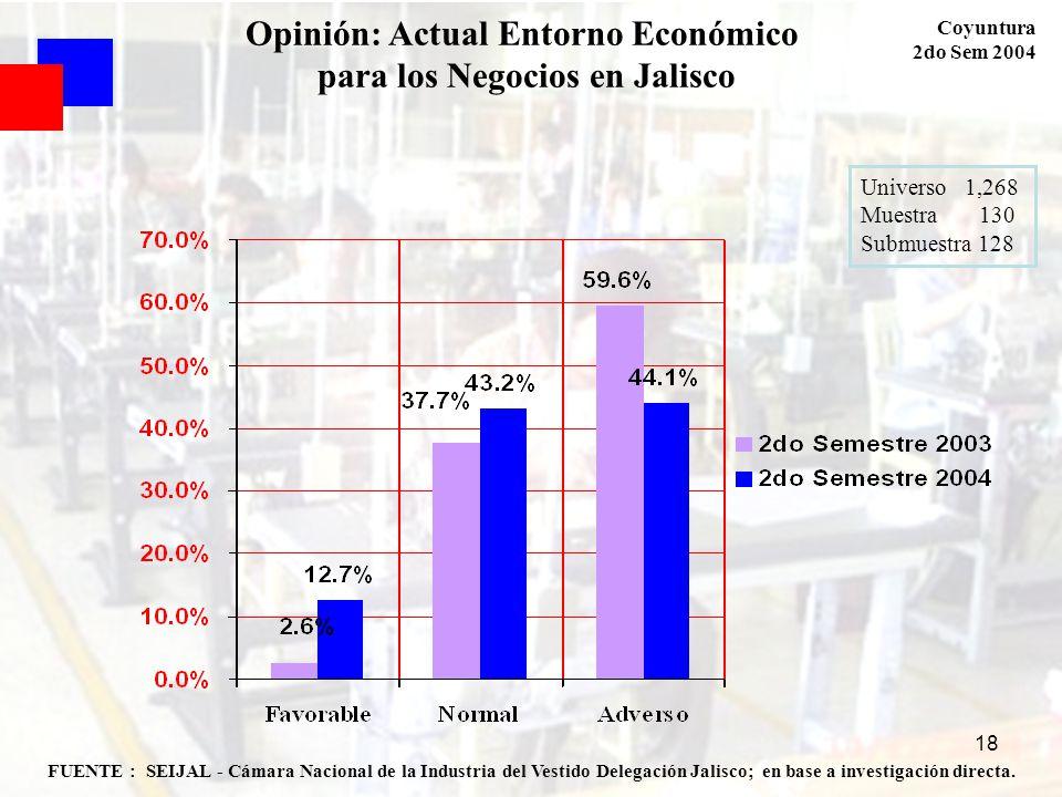 Opinión: Actual Entorno Económico para los Negocios en Jalisco