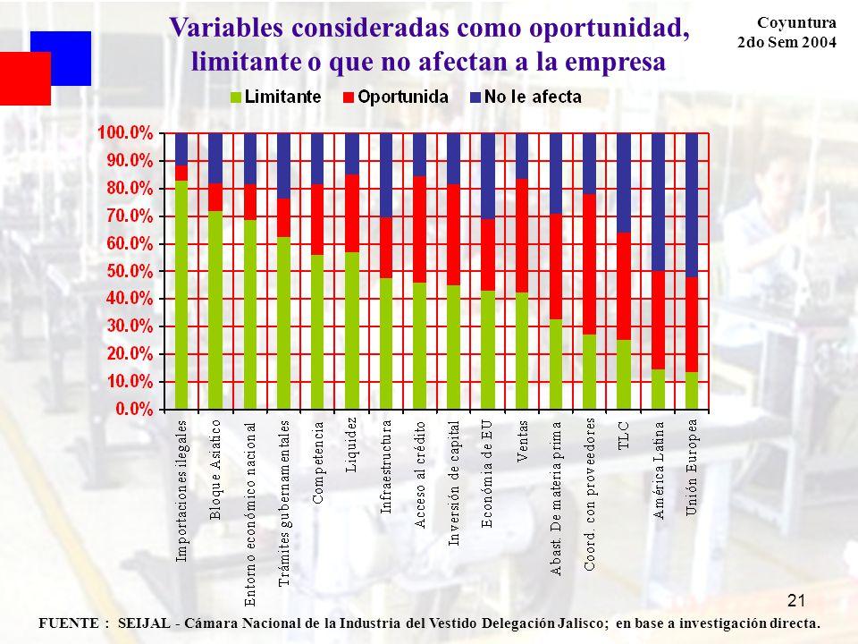 Variables consideradas como oportunidad, limitante o que no afectan a la empresa