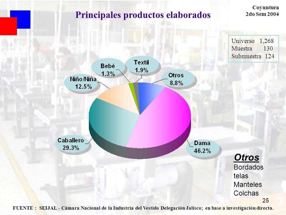 Principales productos elaborados
