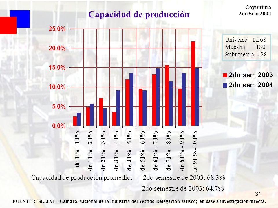 Capacidad de producción