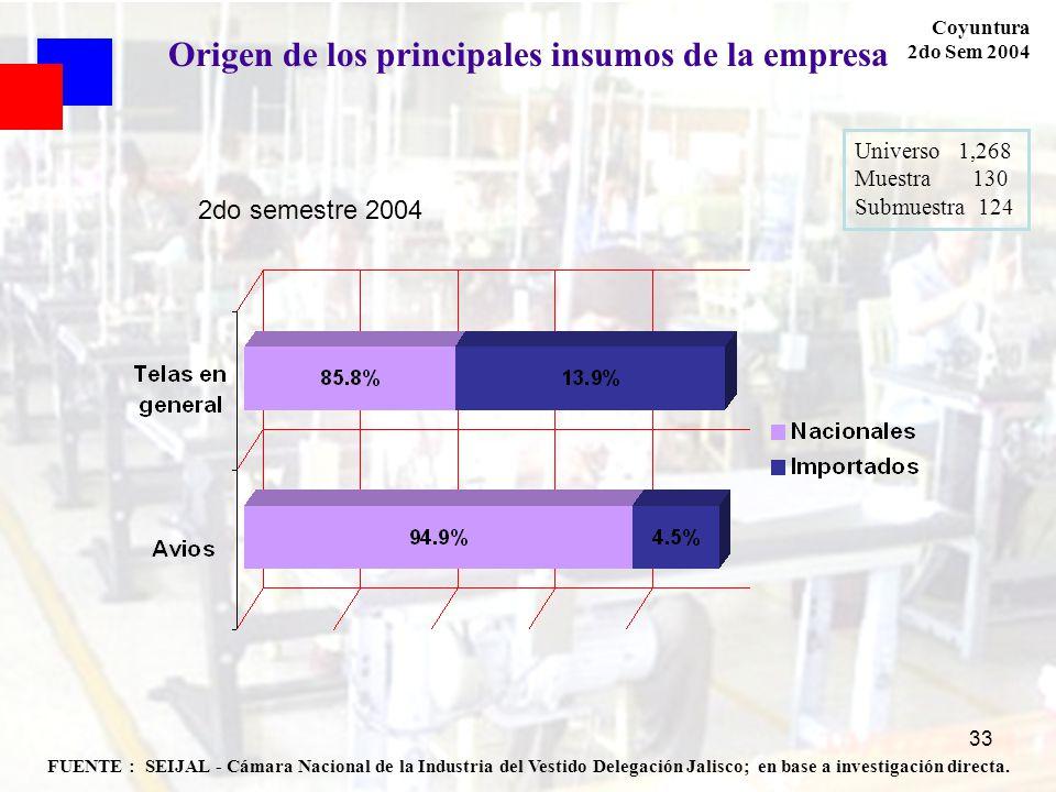 Origen de los principales insumos de la empresa