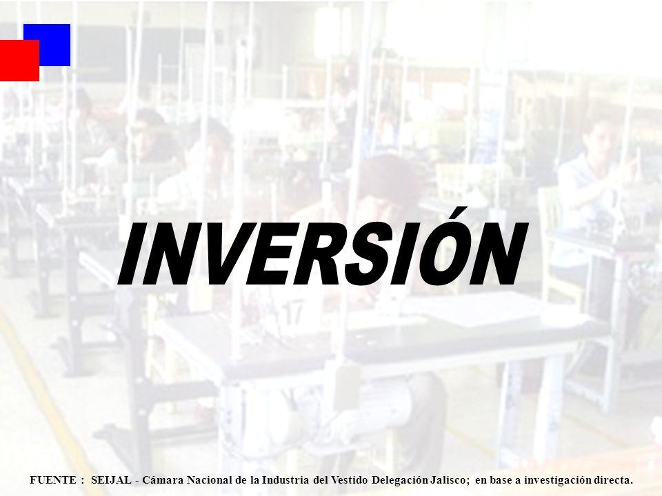INVERSIÓN FUENTE : SEIJAL - Cámara Nacional de la Industria del Vestido Delegación Jalisco; en base a investigación directa.