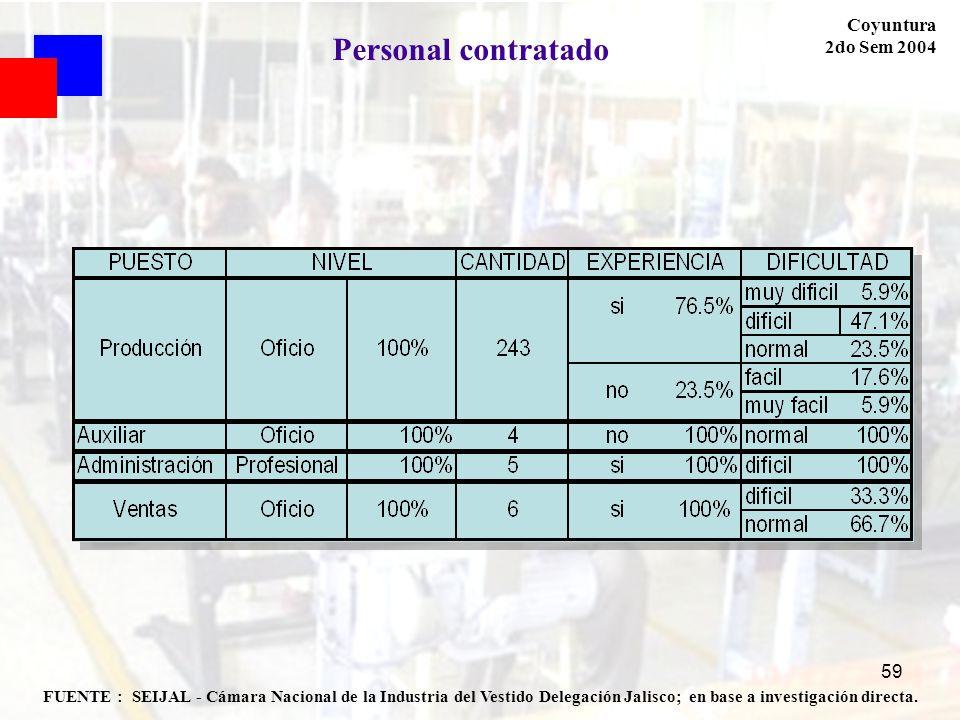 Personal contratado Coyuntura 2do Sem 2004