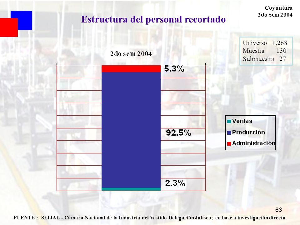 Estructura del personal recortado