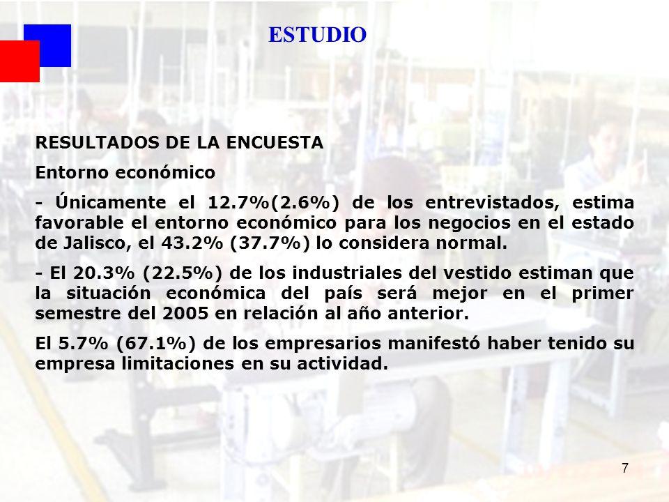 ESTUDIO RESULTADOS DE LA ENCUESTA Entorno económico