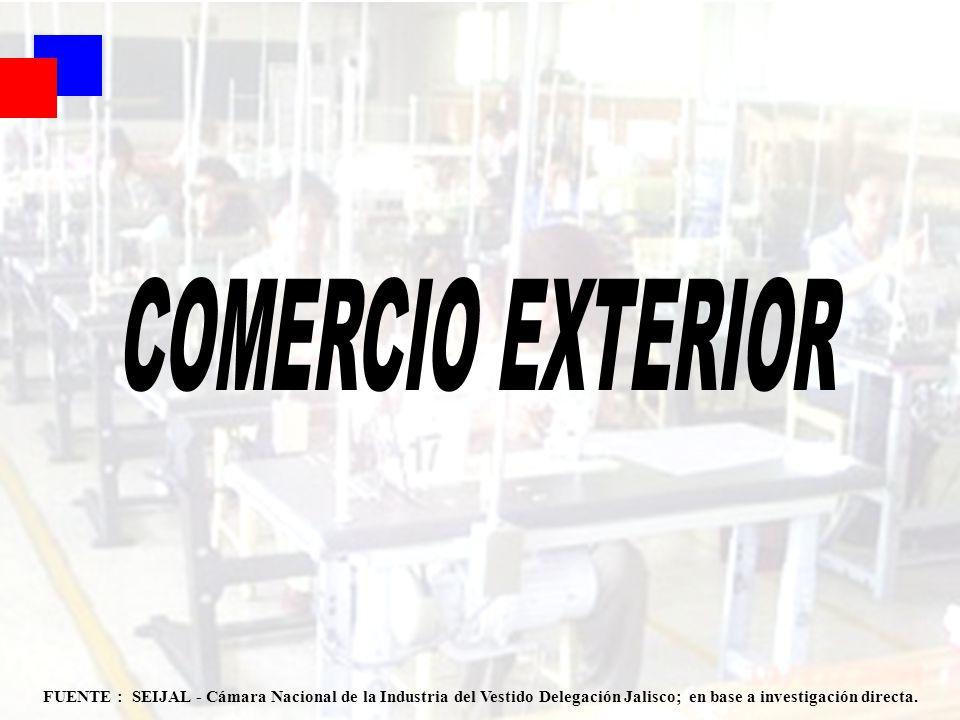 COMERCIO EXTERIOR FUENTE : SEIJAL - Cámara Nacional de la Industria del Vestido Delegación Jalisco; en base a investigación directa.