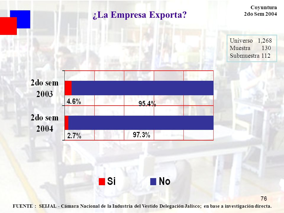 ¿La Empresa Exporta Universo 1,268 Muestra 130 Submuestra 112