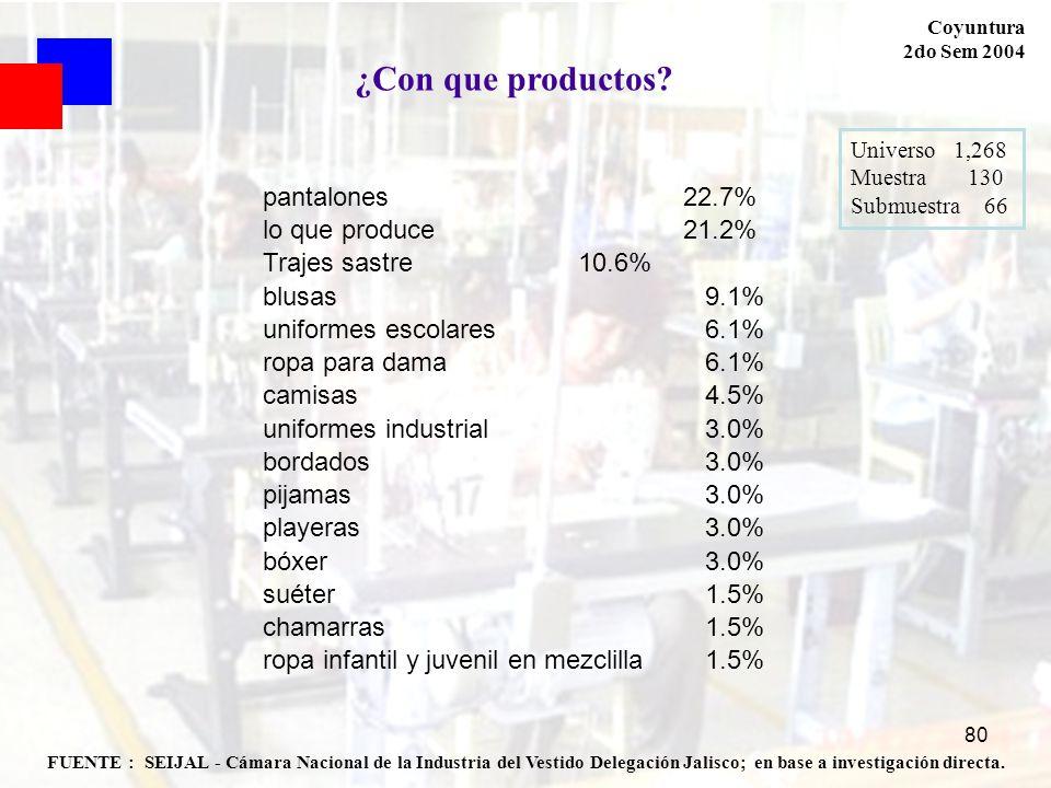 ¿Con que productos pantalones 22.7% lo que produce 21.2%