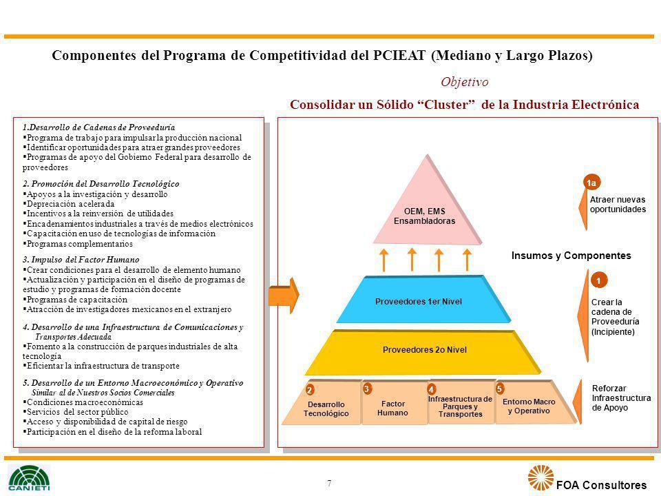 Componentes del Programa de Competitividad del PCIEAT (Mediano y Largo Plazos)