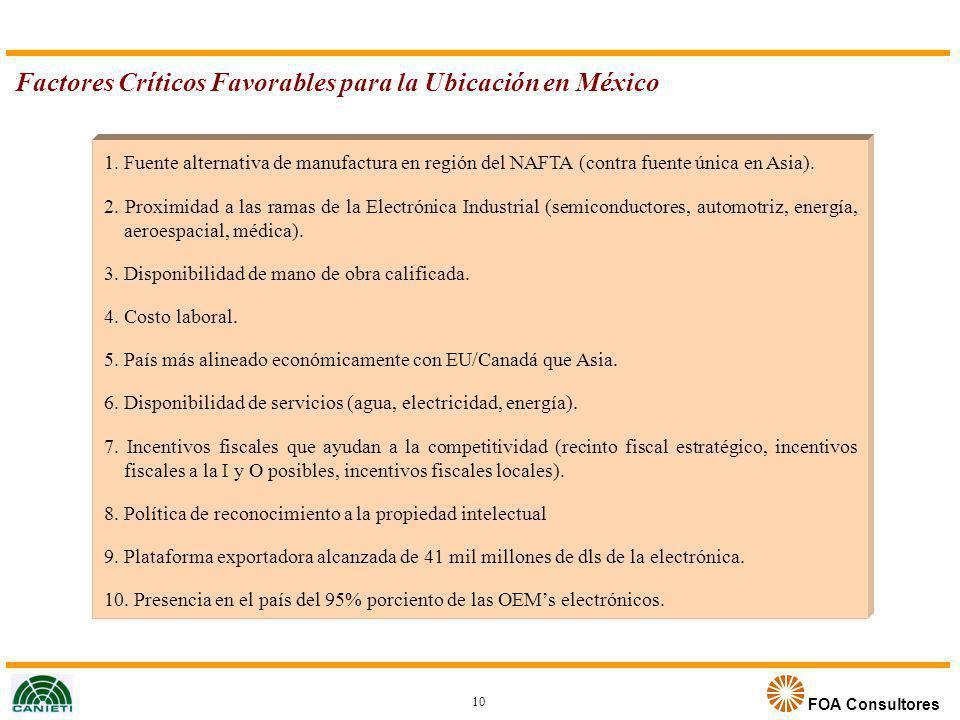 Factores Críticos Favorables para la Ubicación en México
