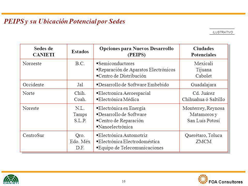 Opciones para Nuevos Desarrollo (PEIPS)