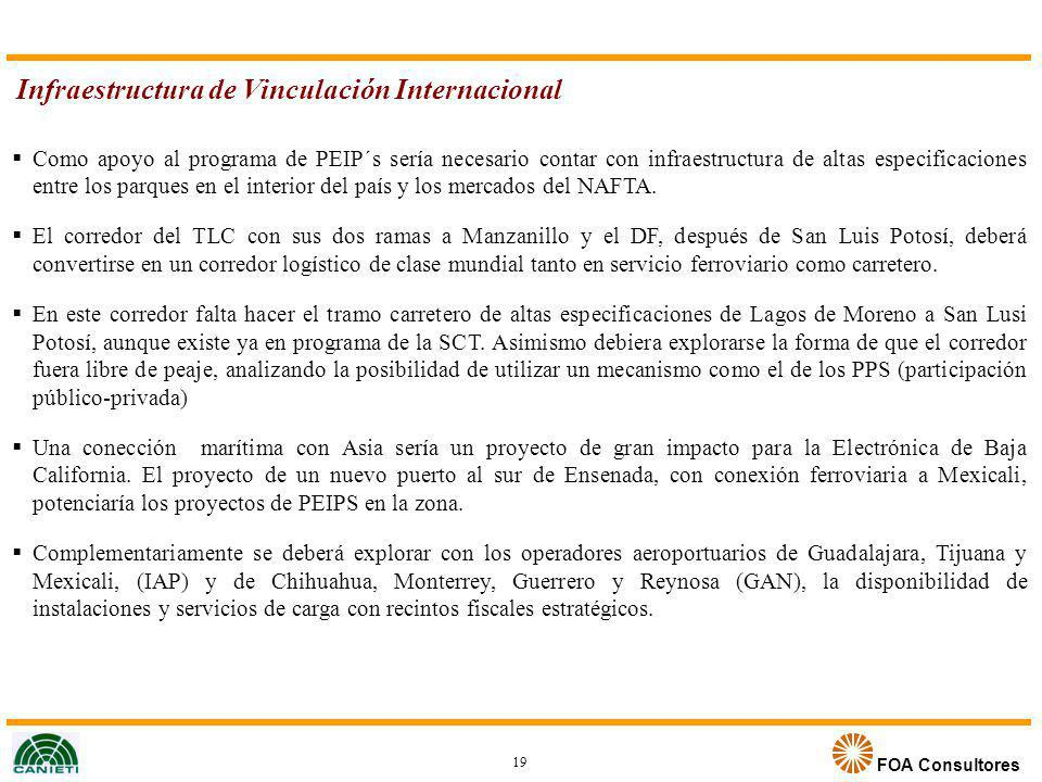 Infraestructura de Vinculación Internacional