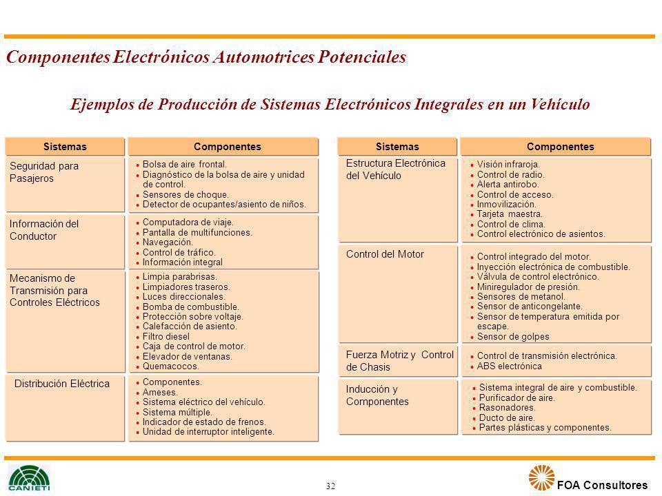 Componentes Electrónicos Automotrices Potenciales