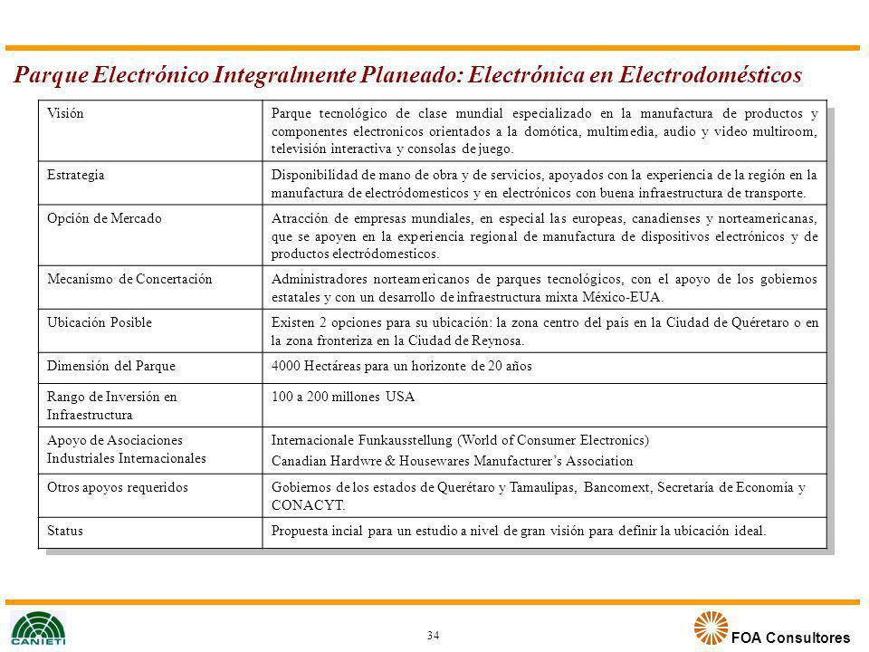 Parque Electrónico Integralmente Planeado: Electrónica en Electrodomésticos