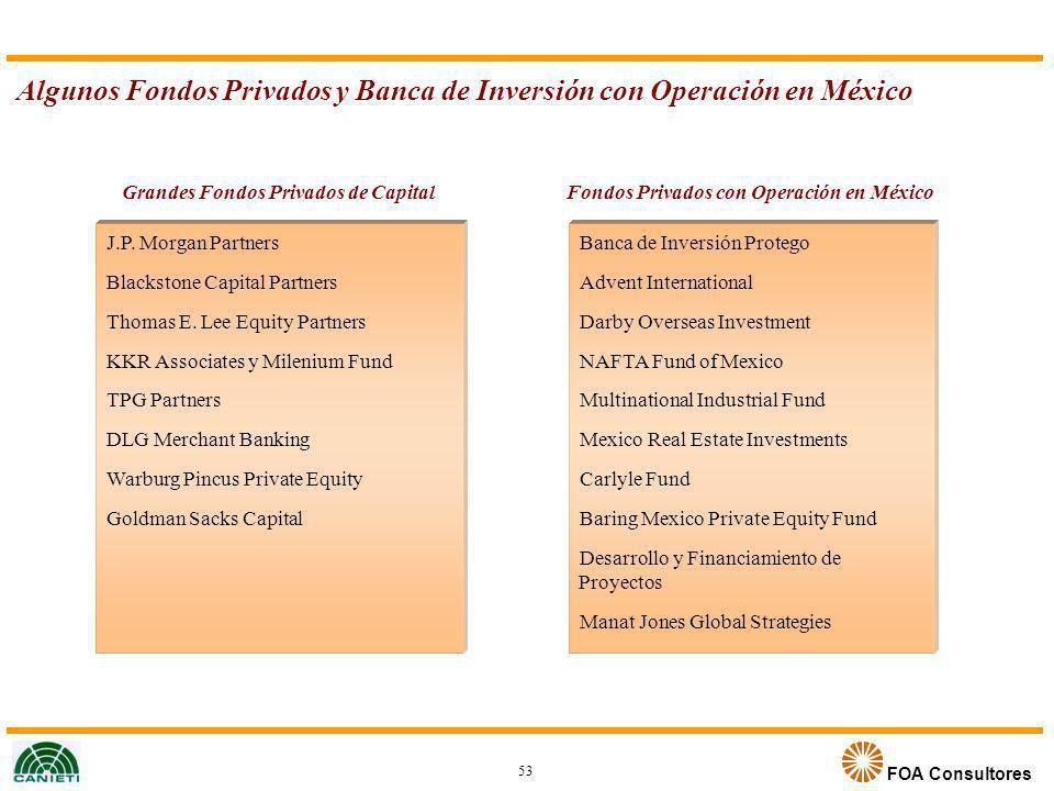 Algunos Fondos Privados y Banca de Inversión con Operación en México