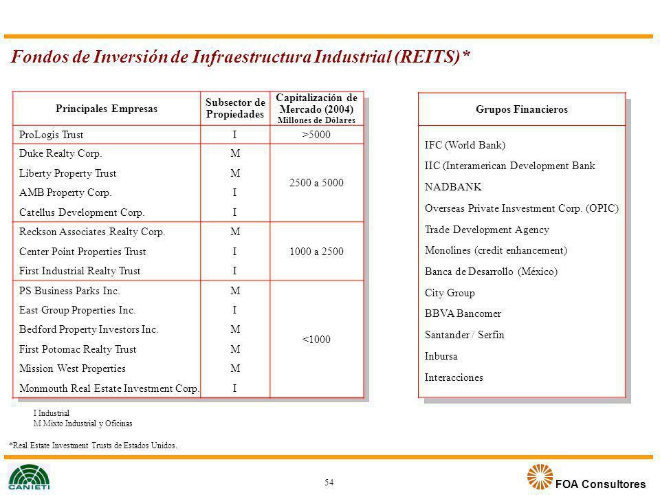 Fondos de Inversión de Infraestructura Industrial (REITS)*