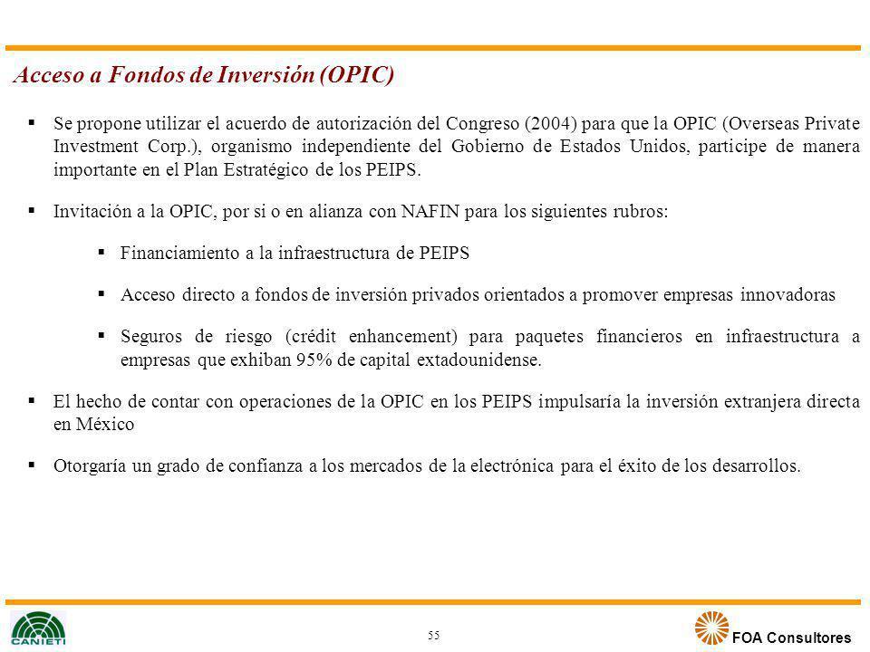 Acceso a Fondos de Inversión (OPIC)
