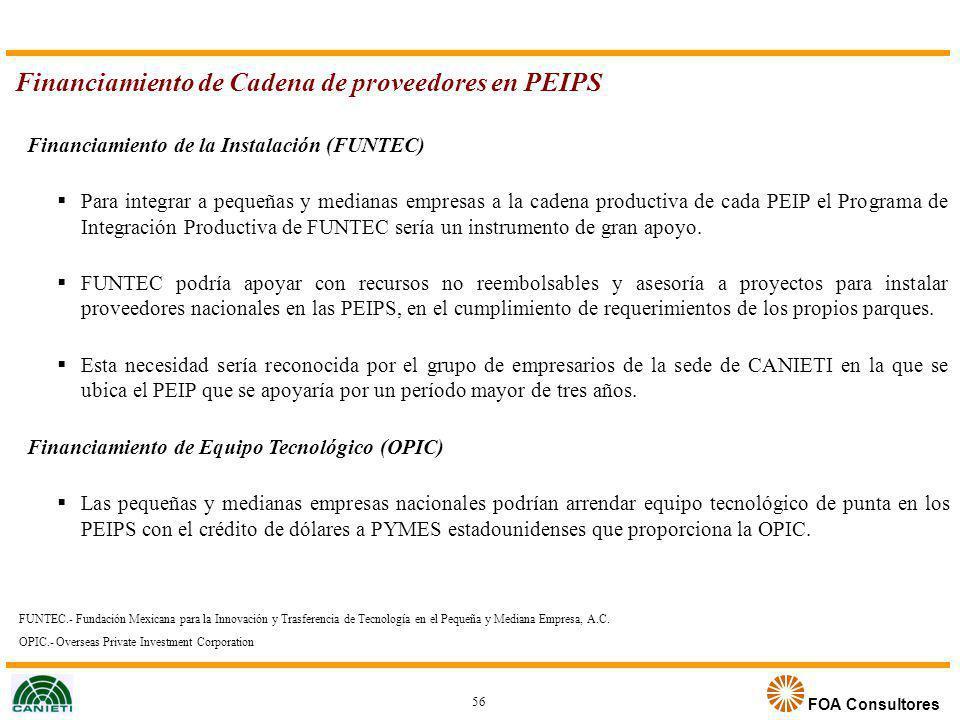 Financiamiento de Cadena de proveedores en PEIPS
