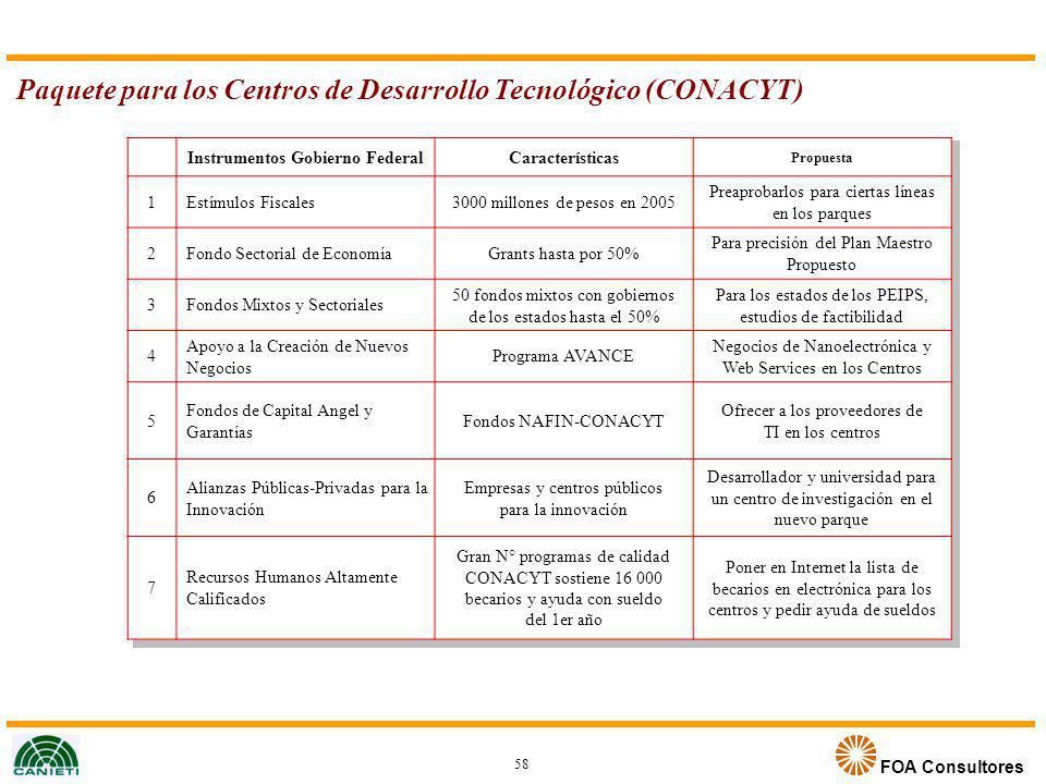 Instrumentos Gobierno Federal