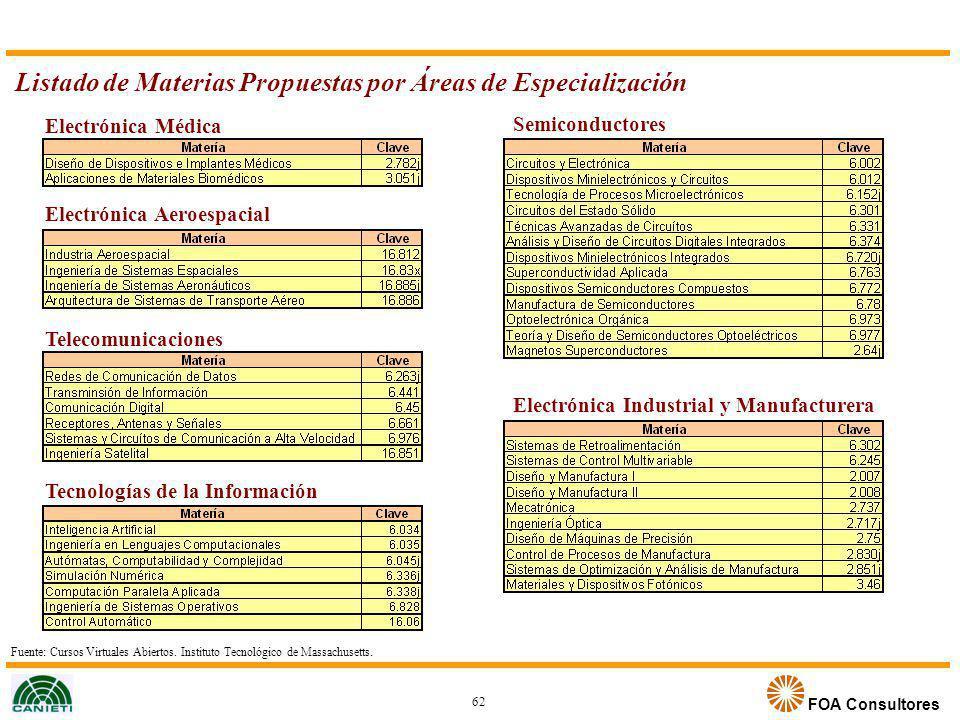 Listado de Materias Propuestas por Áreas de Especialización