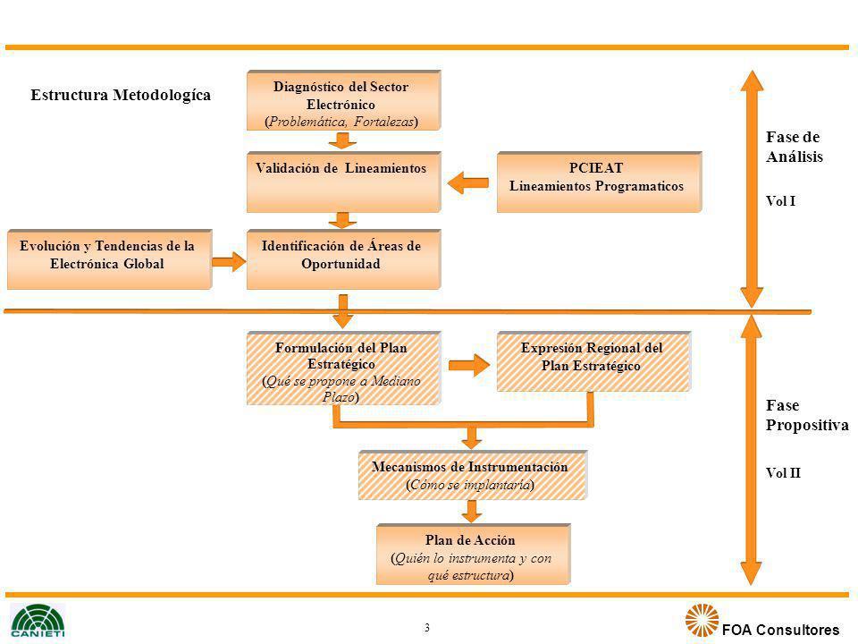 Estructura Metodologíca