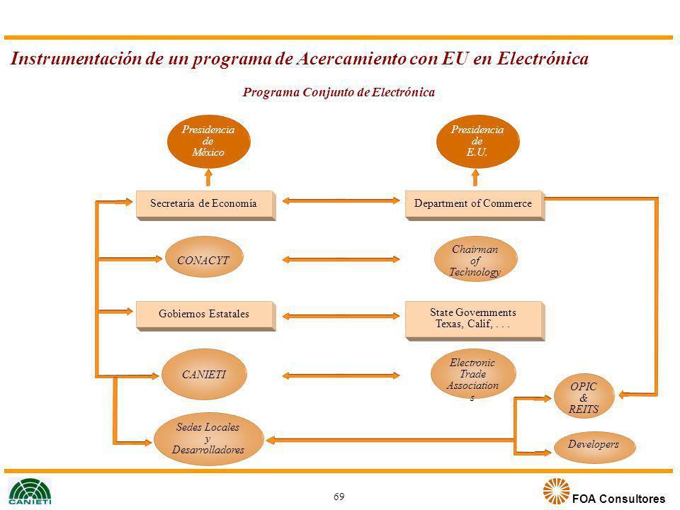 Programa Conjunto de Electrónica