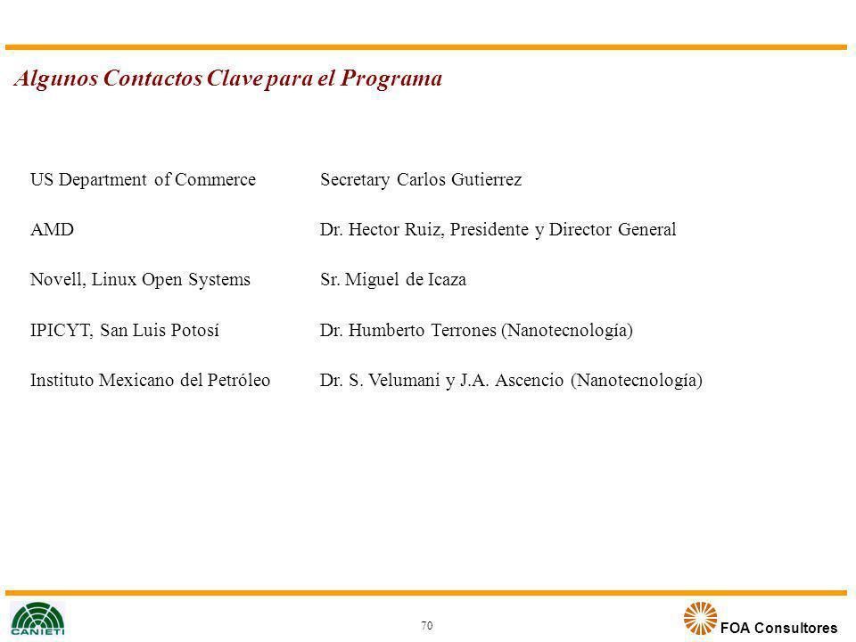 Algunos Contactos Clave para el Programa