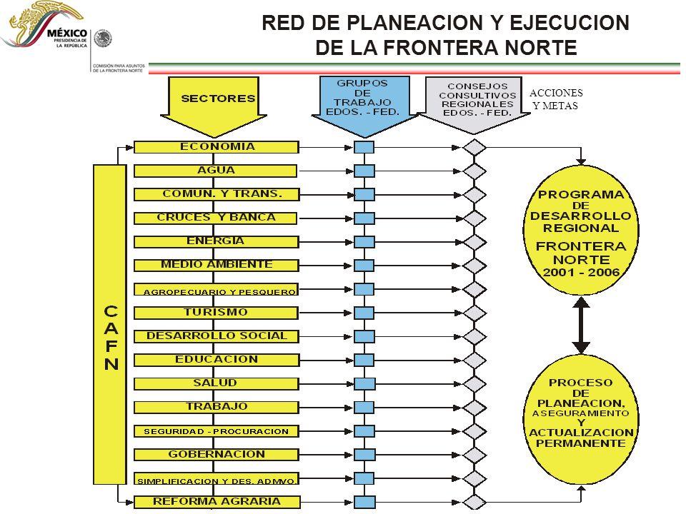 RED DE PLANEACION Y EJECUCION