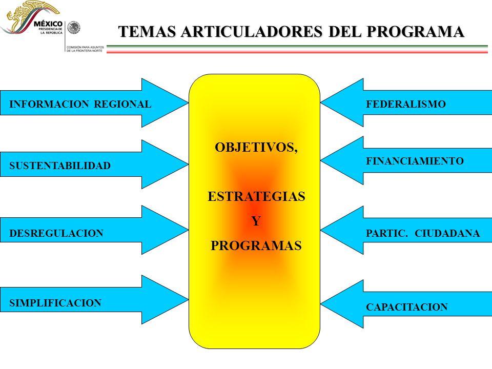 TEMAS ARTICULADORES DEL PROGRAMA