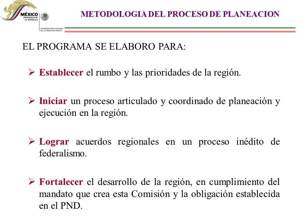 METODOLOGIA DEL PROCESO DE PLANEACION