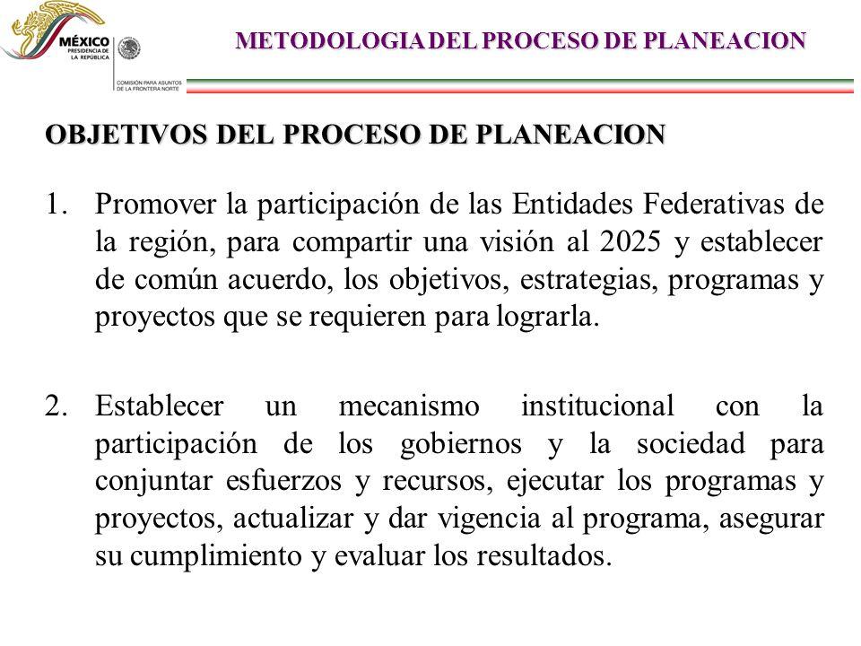 OBJETIVOS DEL PROCESO DE PLANEACION