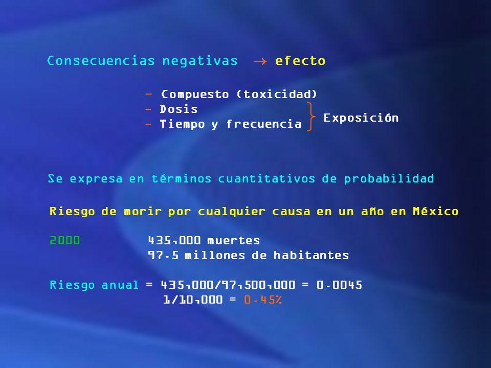 Consecuencias negativas  efecto - Compuesto (toxicidad)