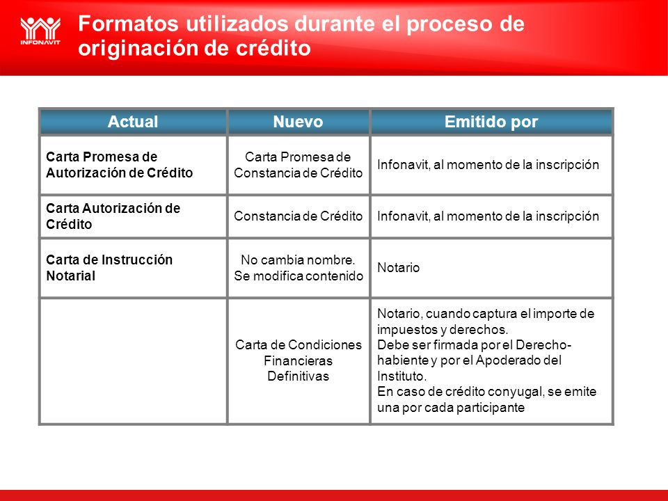 Formatos utilizados durante el proceso de originación de crédito