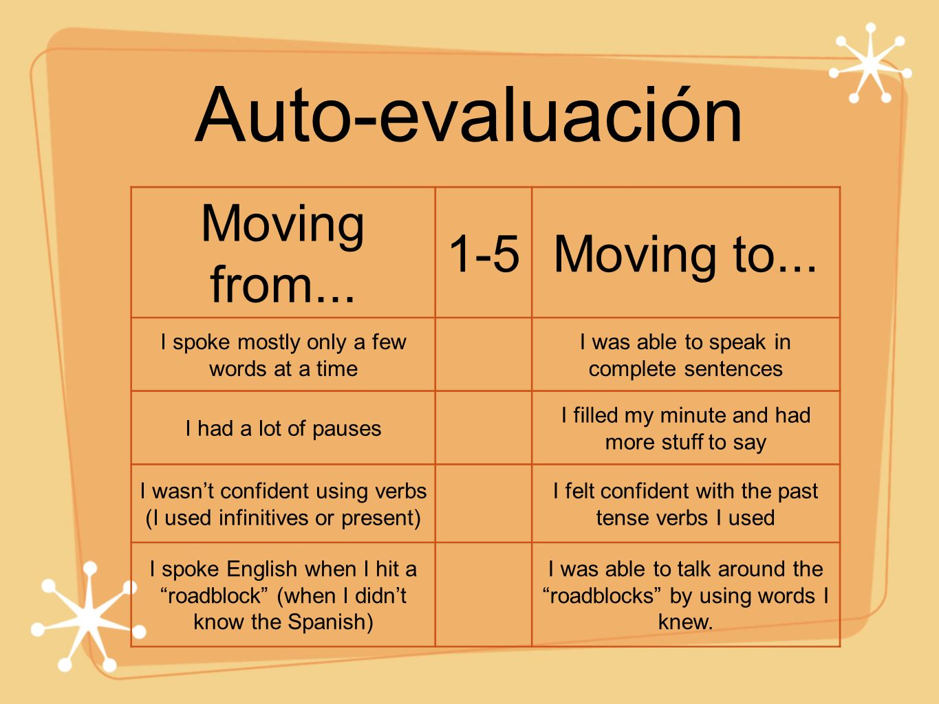 Auto-evaluación Moving from... 1-5 Moving to...