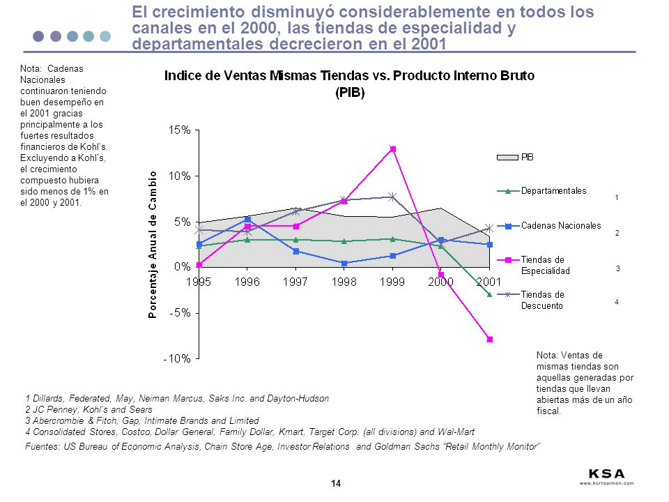 El crecimiento disminuyó considerablemente en todos los canales en el 2000, las tiendas de especialidad y departamentales decrecieron en el 2001
