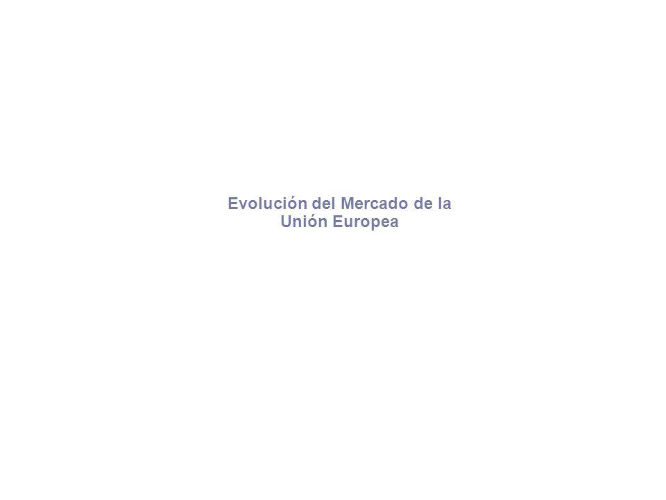 Evolución del Mercado de la Unión Europea