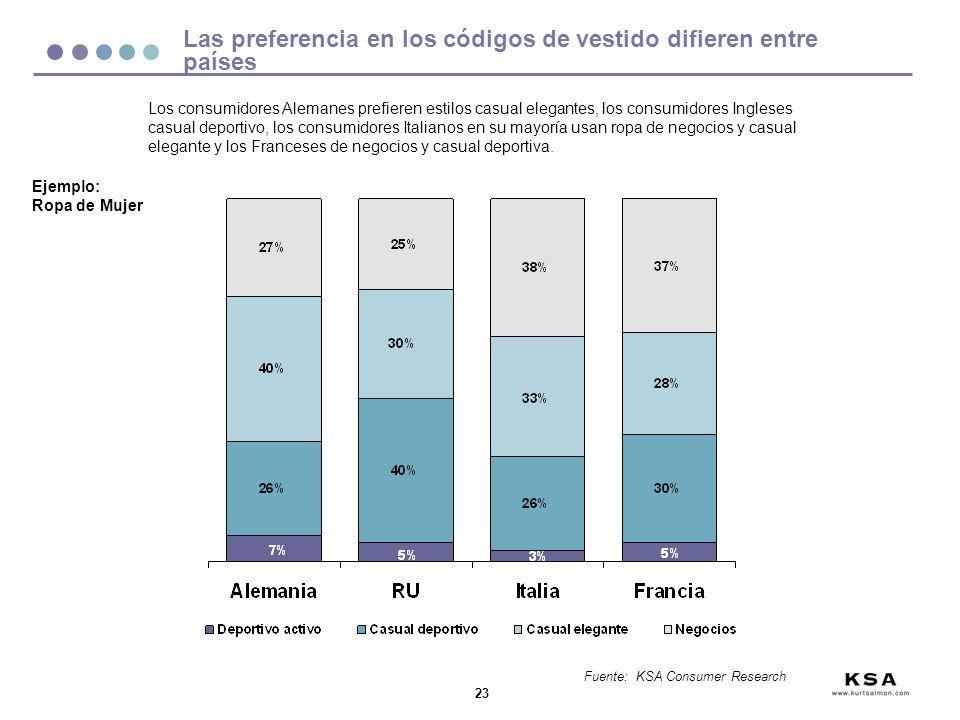 Las preferencia en los códigos de vestido difieren entre países