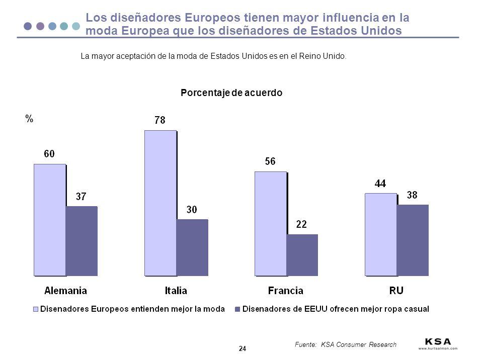 Los diseñadores Europeos tienen mayor influencia en la moda Europea que los diseñadores de Estados Unidos