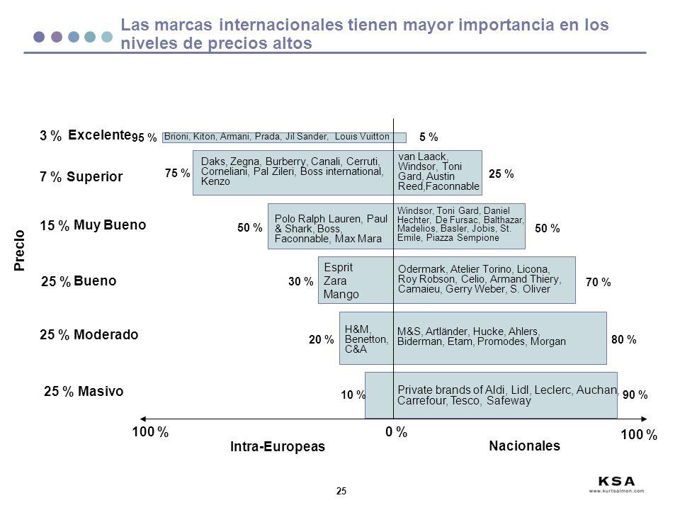 Las marcas internacionales tienen mayor importancia en los niveles de precios altos