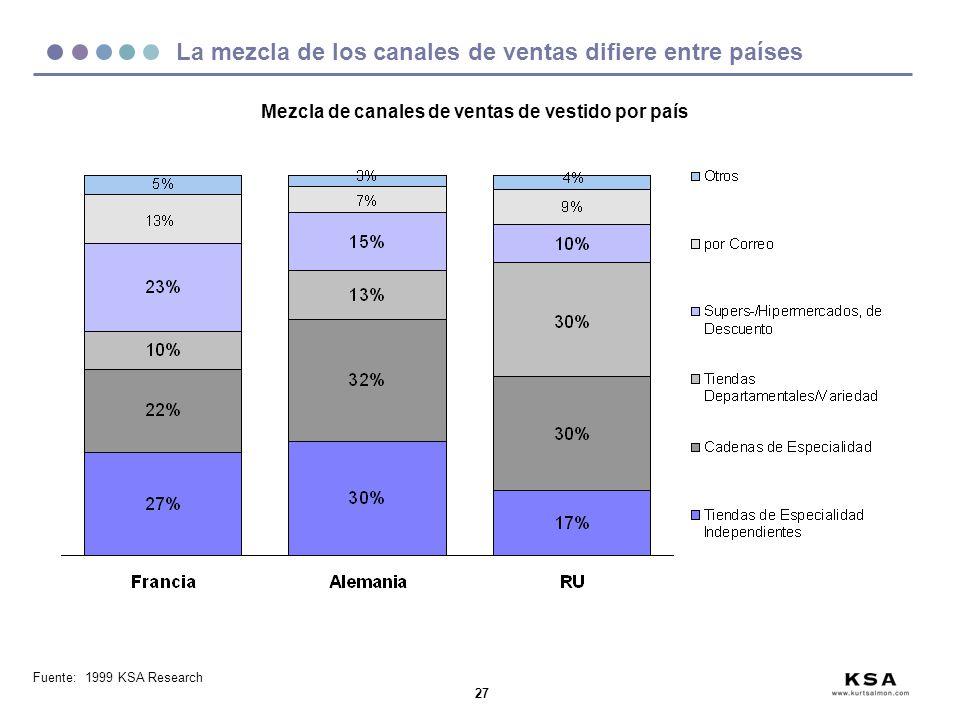 La mezcla de los canales de ventas difiere entre países