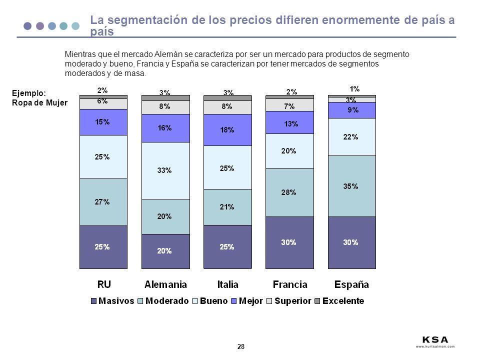La segmentación de los precios difieren enormemente de país a país
