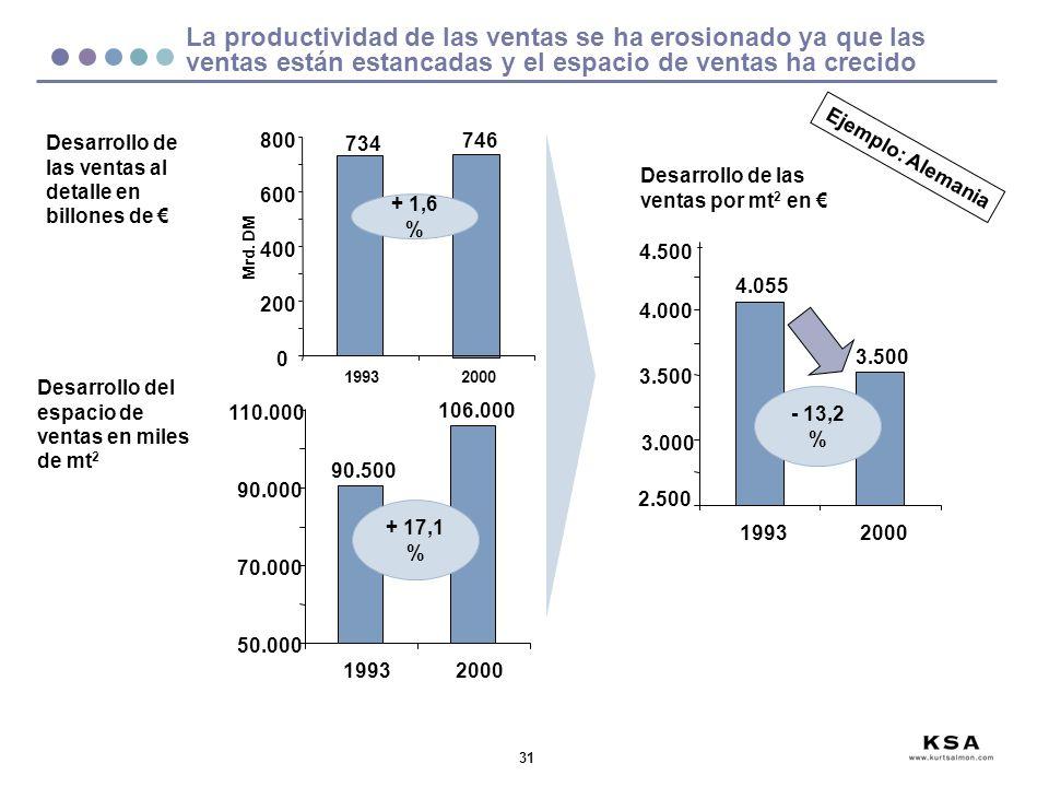 La productividad de las ventas se ha erosionado ya que las ventas están estancadas y el espacio de ventas ha crecido