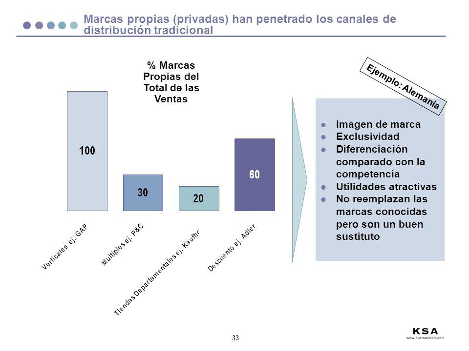 % Marcas Propias del Total de las Ventas