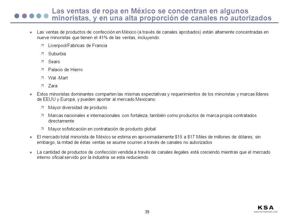 Las ventas de ropa en México se concentran en algunos minoristas, y en una alta proporción de canales no autorizados