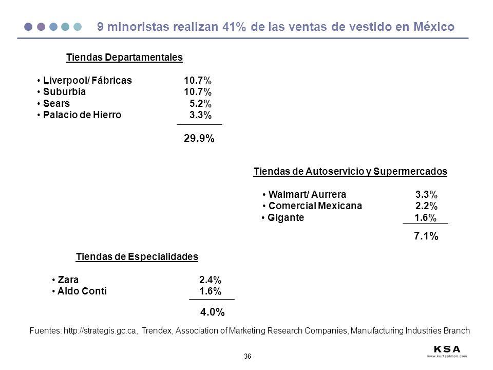 9 minoristas realizan 41% de las ventas de vestido en México